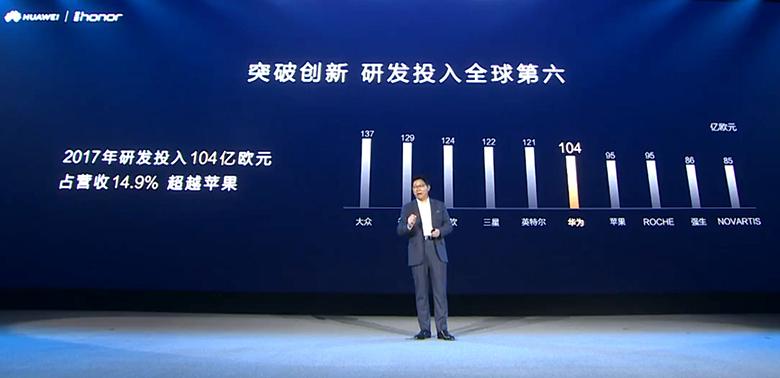 研发投入全球第六 华为荣耀凭什么稳坐中国第一 智能公会