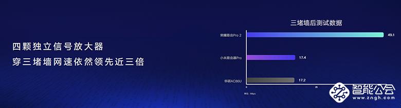 荣耀路由Pro 2配置强不强?600元内不服来PK 智能公会