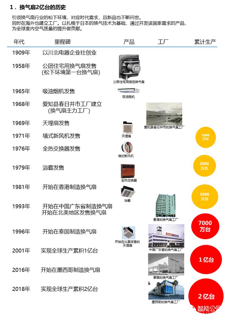 松下:业界首家换气扇全球累积生产突破2亿台 智能公会