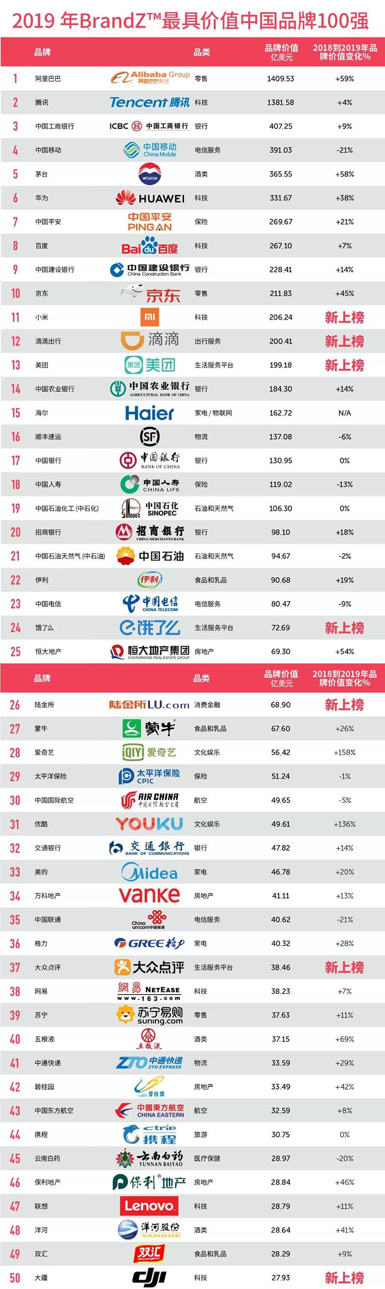 【重磅】2019最具价值中国品牌100强发布(完整榜单) 智能公会