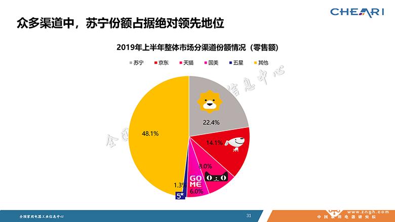 2019年中国家电行业半年度报告发布会 智能公会