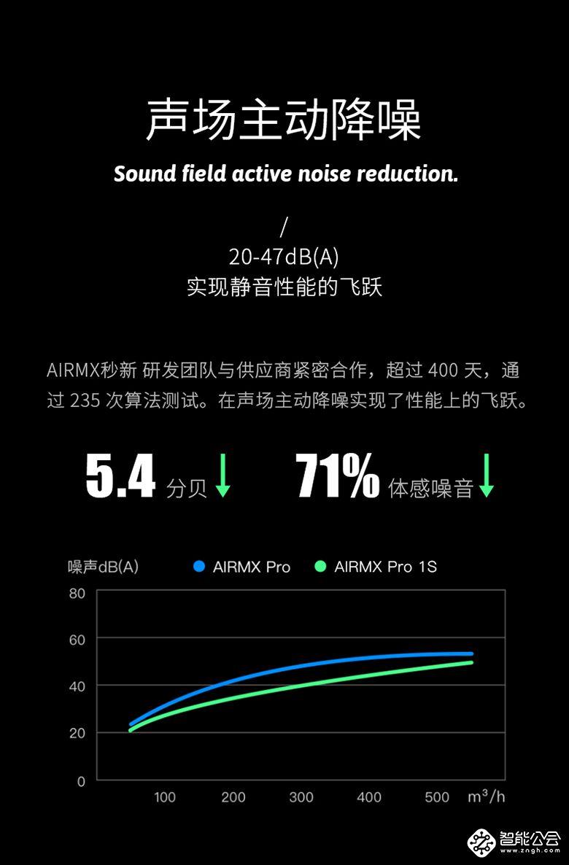 把直升机降噪技术搬回家 AIRMX Pro 1S新风机发布 365bet足球盘_365bet 提现多久到账_365bet正规吗公会