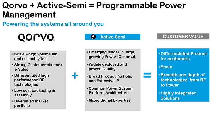 官方解读:1+1为什么大于2? Qorvo收购Active-Semi背后你不知道的二三事! 智能公会