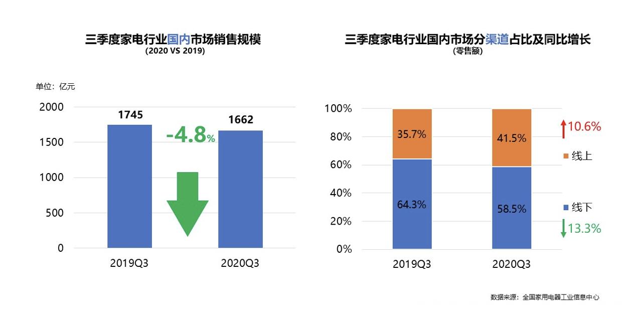 内需恢复,出口增长,家电行业稳健回暖 智能公会