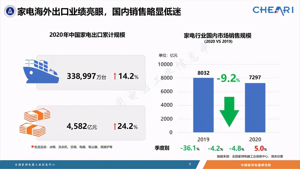 出口爆增,内销下滑,复盘2020年中国家电行业 智能公会